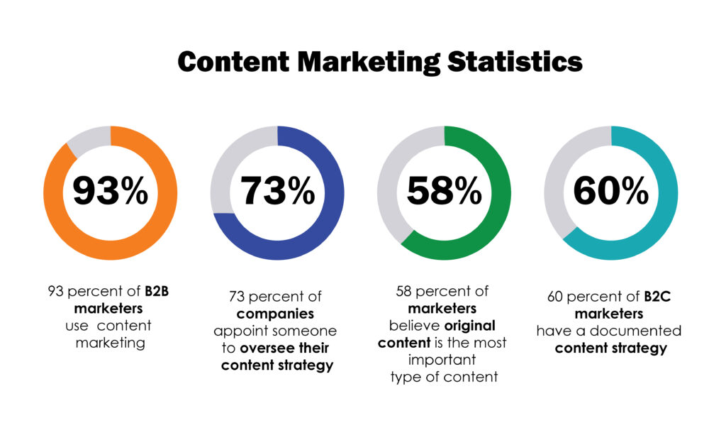 vsebinski marketing statistika