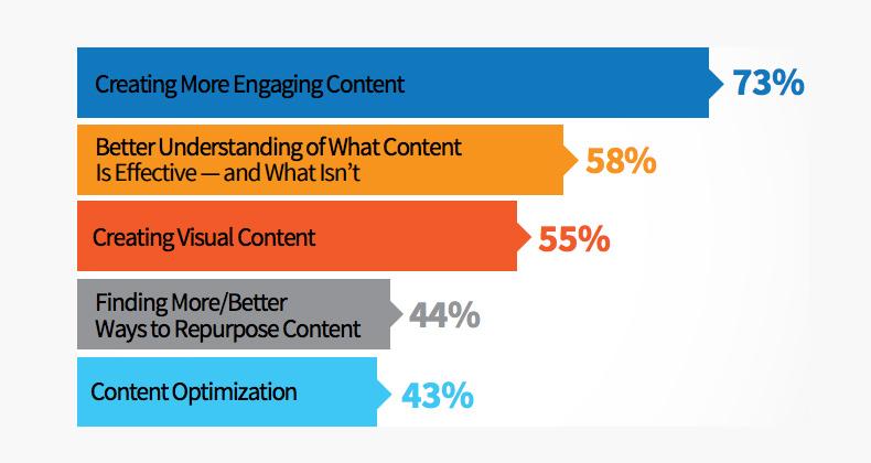 vsebinski marketing izzivi