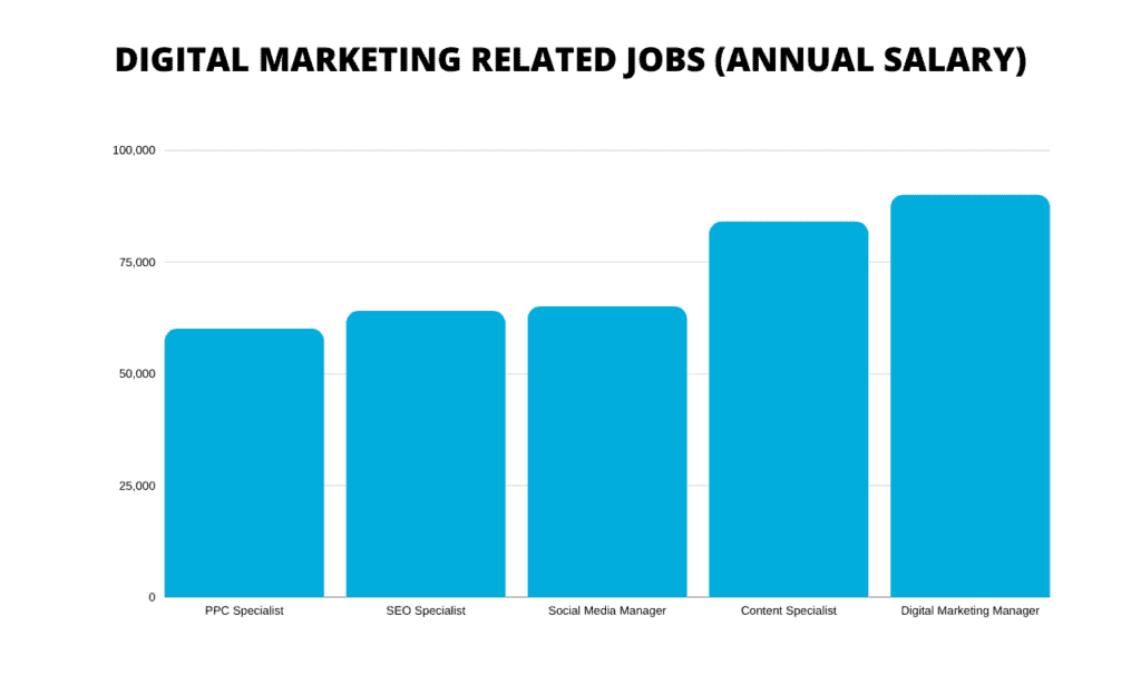 digitalni marketing plače