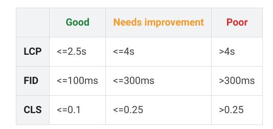 core web vitals metrike