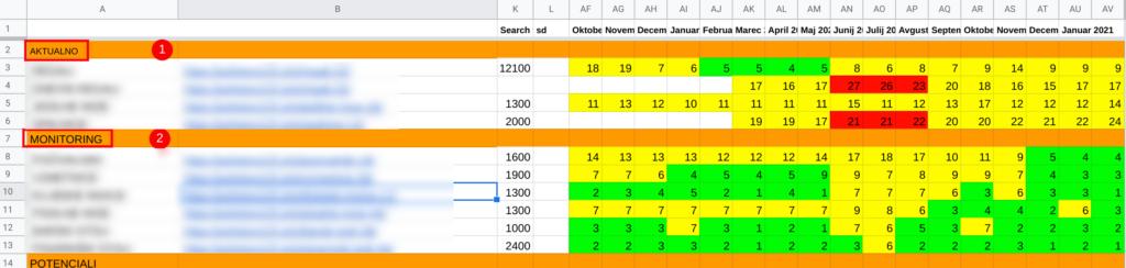 optimizacija spletne trgovine pohistvo123