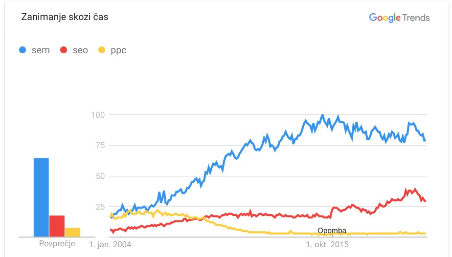 seo optimizacija vs ppc trend