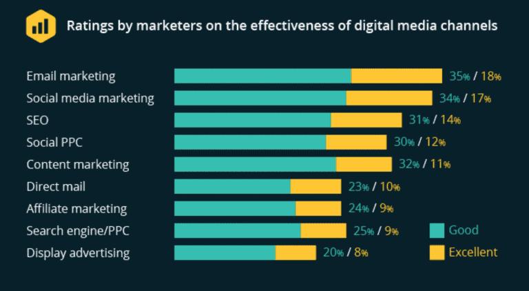 email marketing učinkovitost